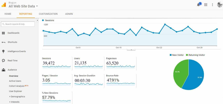 Bloglon Google Analytics traffic report October 2016